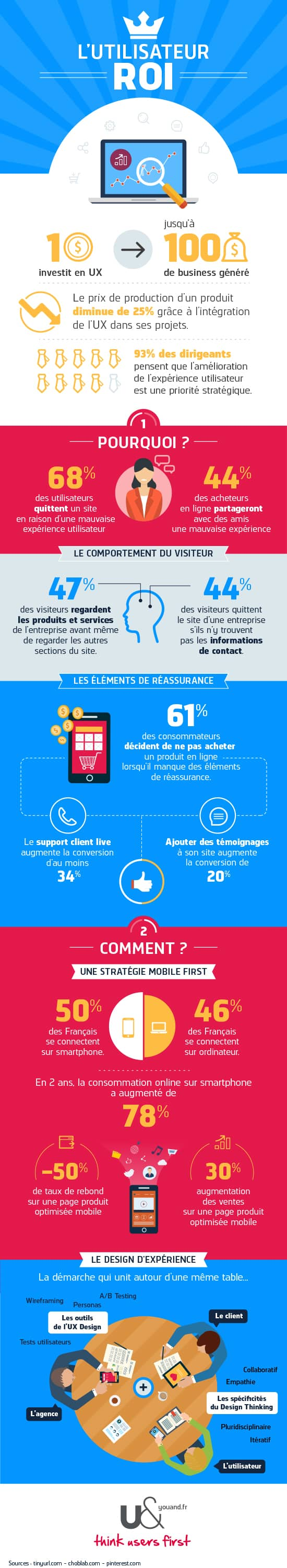 infographie-ux-ecommerce